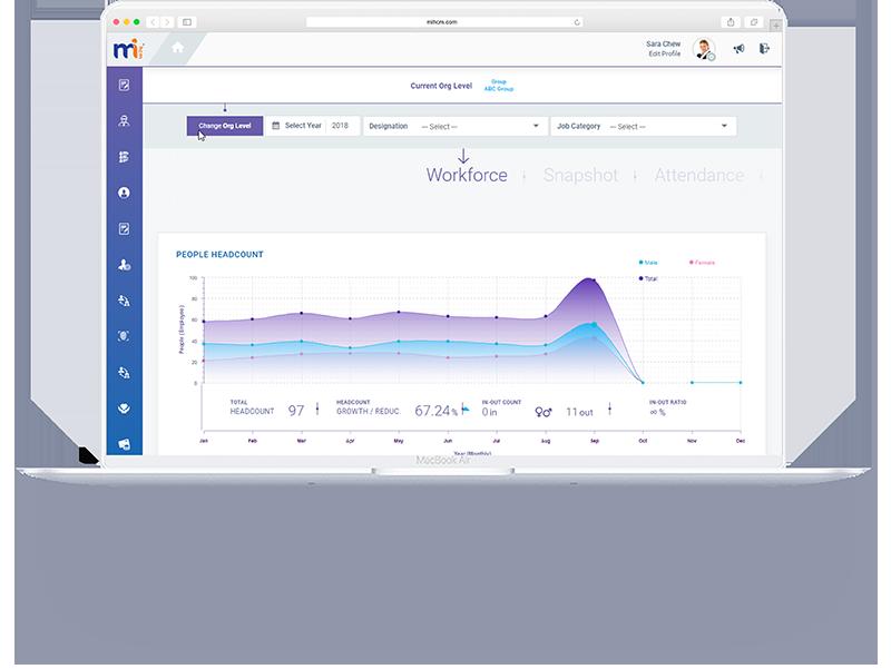 Digital HR Software | HR Software | Cloud HR | MiHCM
